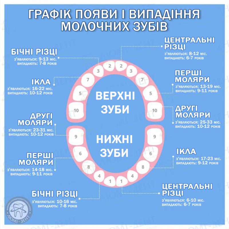 очні зуби симптоми фото ЛюміДент