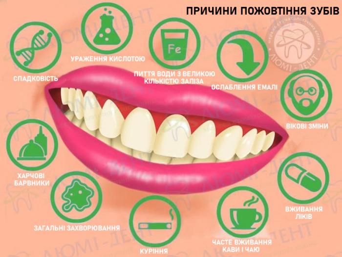 жовтий наліт на зубах фото ЛюміДент