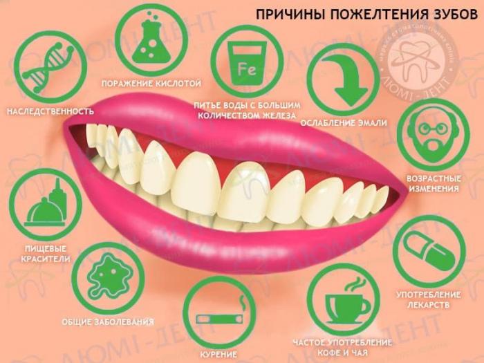 желтый налет на зубах фото ЛюмиДент