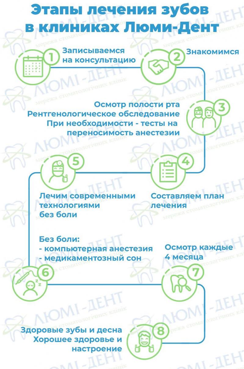 Стоматология Петровка Люми-Дент