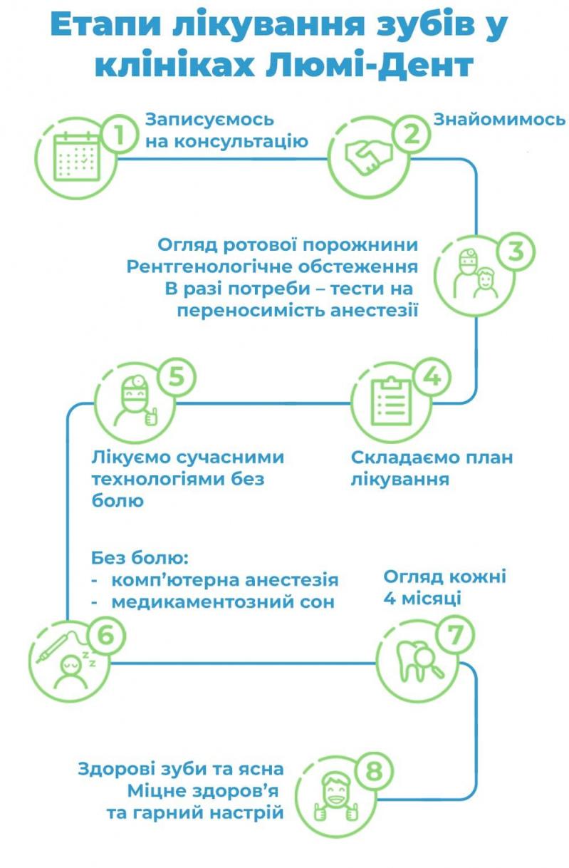 стоматологія святошинський район фото Київ ЛюміДент