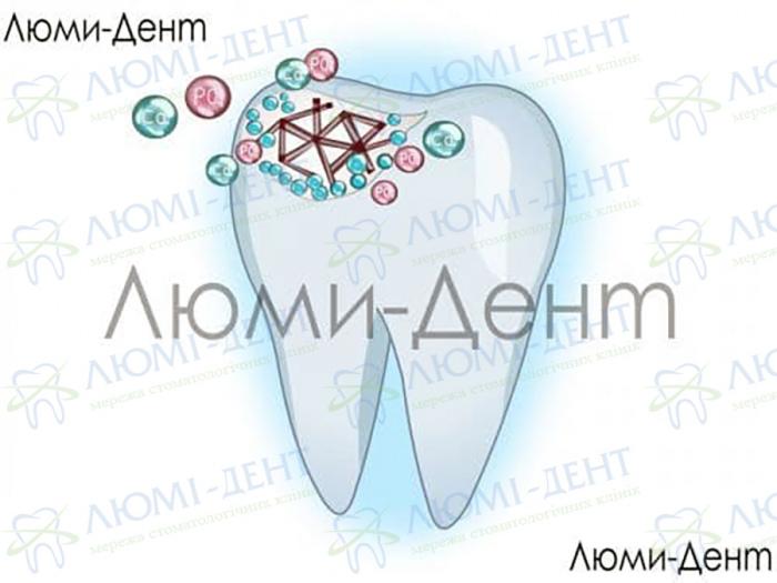 Продукти для зміцнення емалі зубів фото ЛюміДент