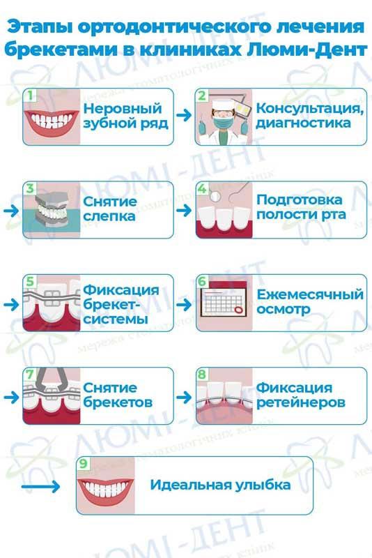 Скученность зубов ортодонтия фото ЛюмиДент