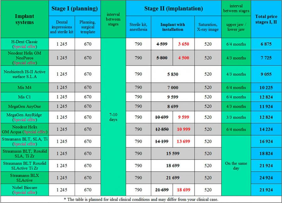 Dental implants price for dental implants Kiev Lumi-Dent