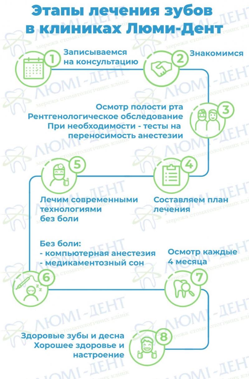 стоматология киев севастопольская площадь фото ЛюмиДент