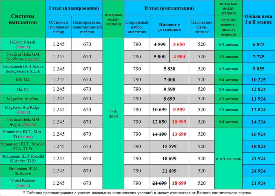 Имплантация зубов цена на зубные импланты Киев Люми-Дент