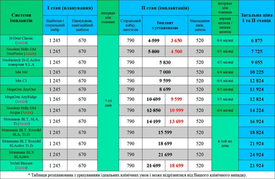 Імплантація зубів ціна на зубні імплантати Київ Люмі-Дент