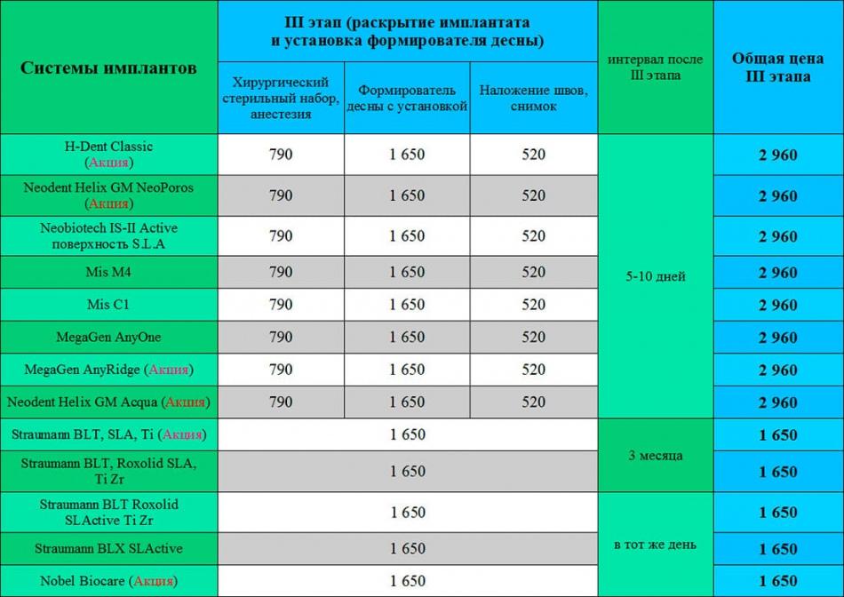 Цены на зубные импланты и протезирование Киев Люми-Дент