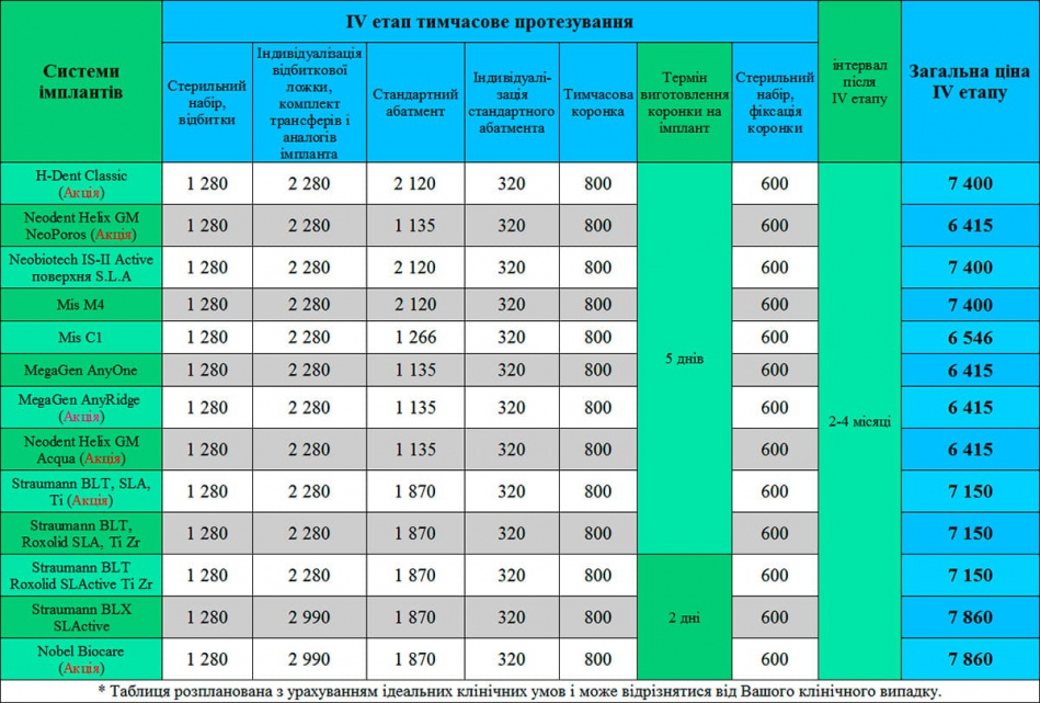 Вставити зуб на імпланті ціна Київ Люмі-Дент