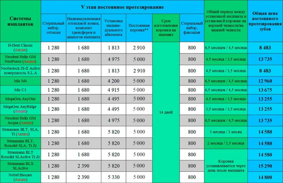 Протезирование и имплантация зубов Киев Люми-Дент