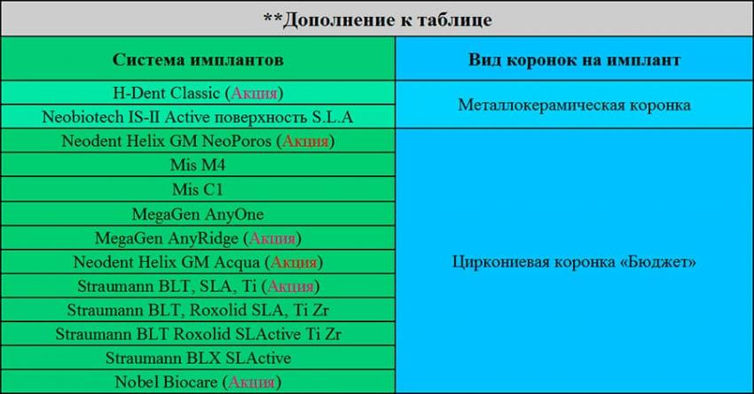 Зубные импланты Киев Люми-Дент