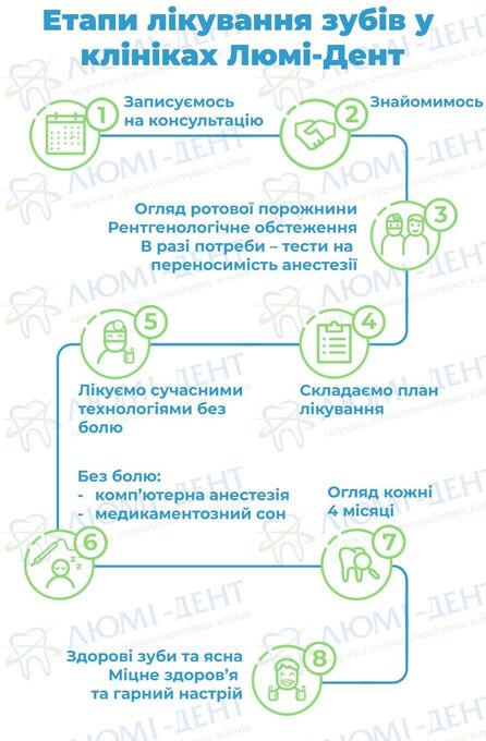 Лікування зубів Київ фото Люмі-дент