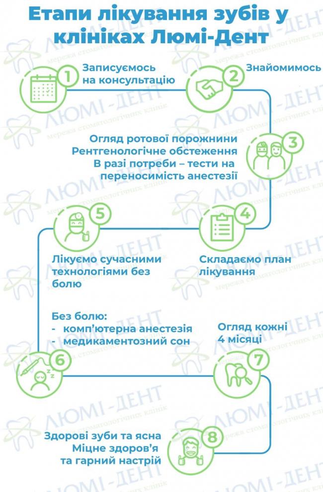 Стоматологічна клініка київ фото Люмі-Дент