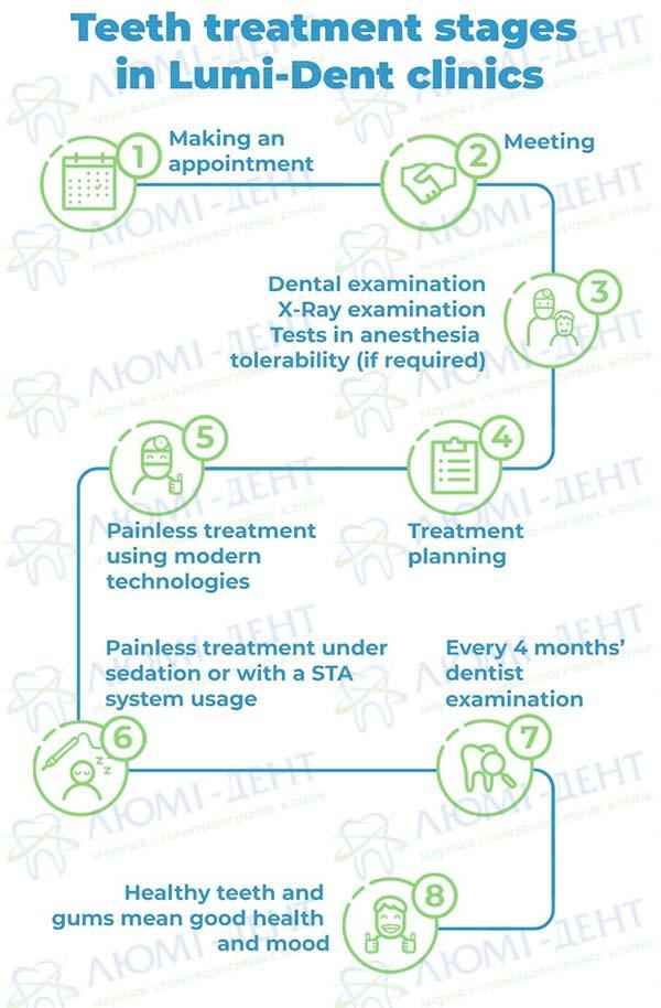 Dental treatment under anesthesia photo Lumi-Dent